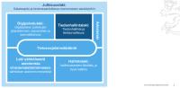 Tiedonhallinnan ja digitaalisten palvelujen sääntely.png